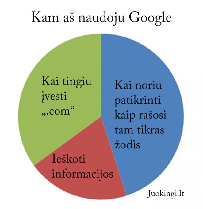 Kam aš naudoju Google